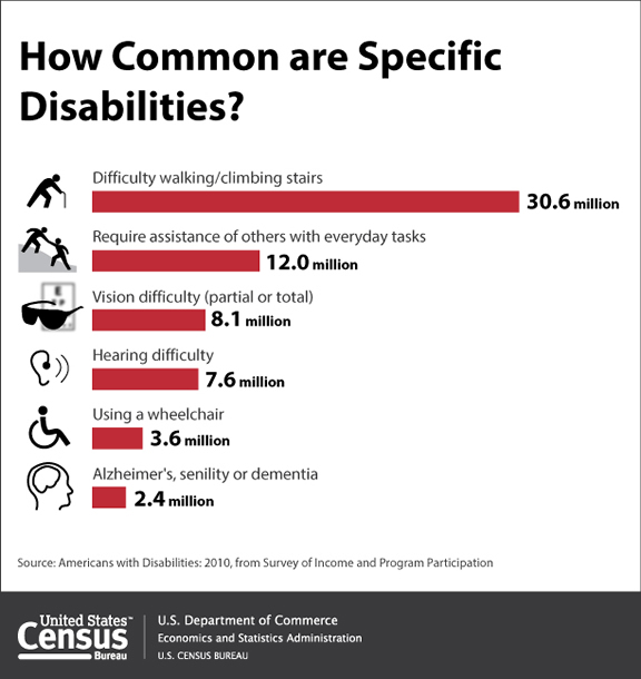 disability how-common-full
